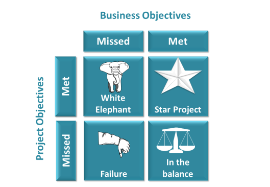 Project and Business Objectives Matrix